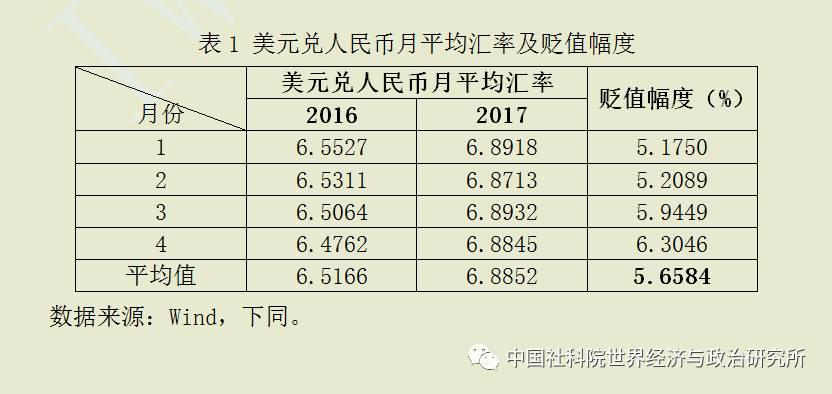 2017年1-4月我国外贸形势分析