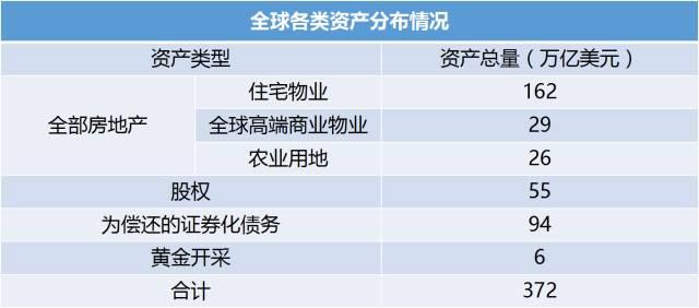 中国人挣的钱69%都扔到了房子里,不可思议?其实全世界都一样!