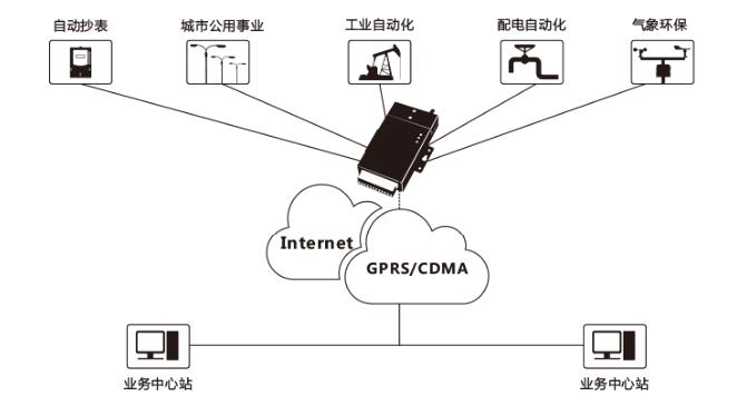 超过8800个工业物联网云中心暴露于公网-DTU数据中心态势感知报告