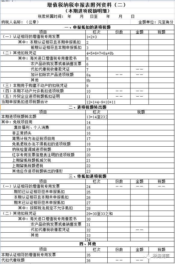 税务总局调整增值税纳税申报有关事项