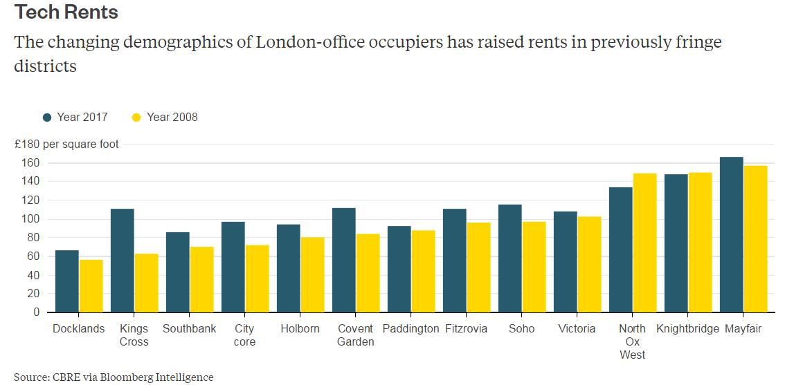 """伦敦的""""建设泡沫""""——空置的写字楼有何解决良策?专栏"""
