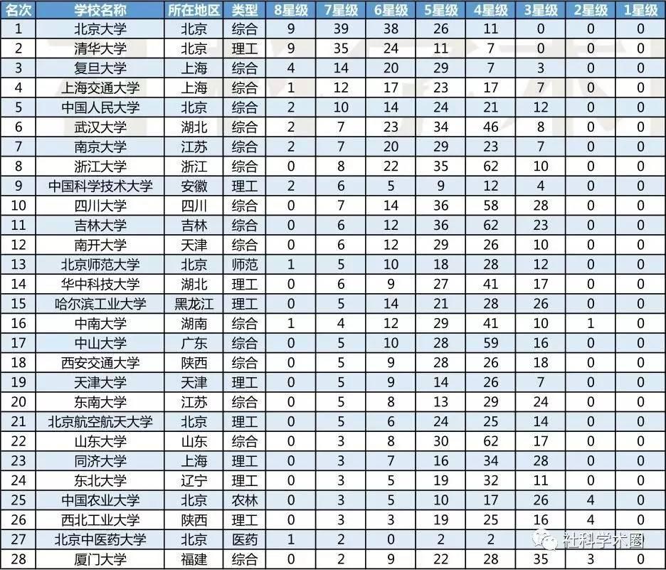2017中国大学本科专业排行榜揭晓,高考的你想