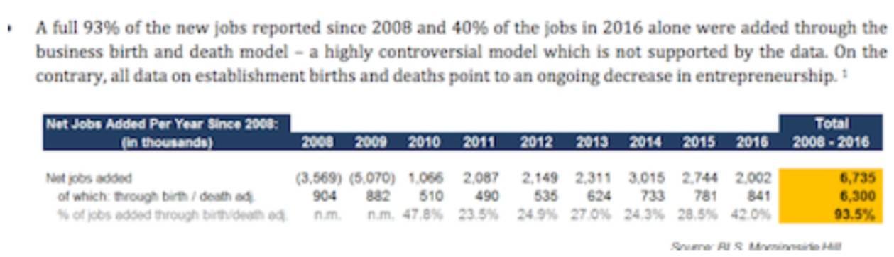 美国每增加一个就业岗位要耗资2000万美元!