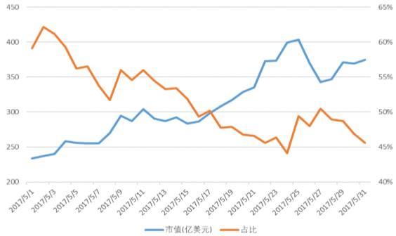比特币价格绝尘而去,中国市场5月成交额已超前四月总和