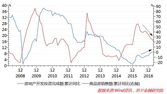 房地产开发投资逆势上涨,未来房价到底涨还是跌?