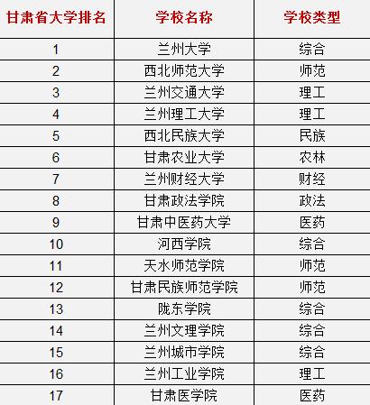 甘肃省大学排名_甘肃省兰州市大学图片