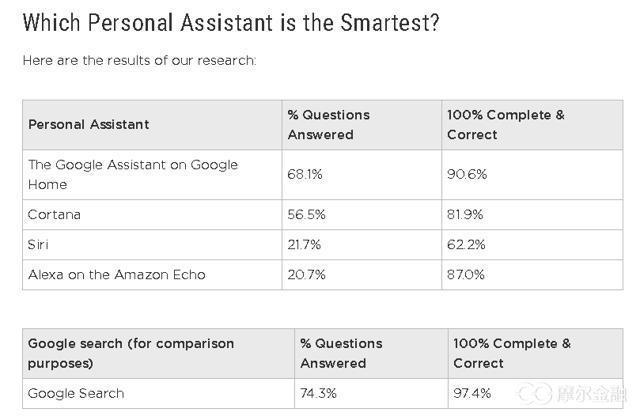 为什么Google助手比Siri、Cortana和Alexa更好