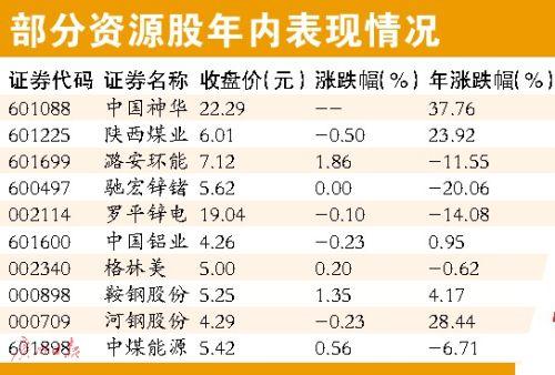 部分大宗商品年内跌幅达25%分析称资源股或在防御中分化(图)