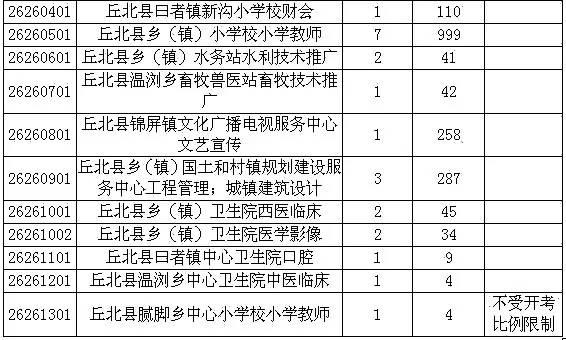麻阳各乡镇人口数_麻阳苗族自治县