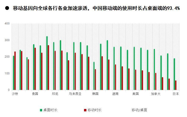 刘琼:移动元年,后线城市的异军突起丨公开课