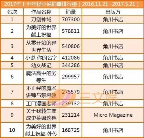 2019日本o+画排行榜_日本公信榜Oricon发布2017年各类动漫作品销量上半年排