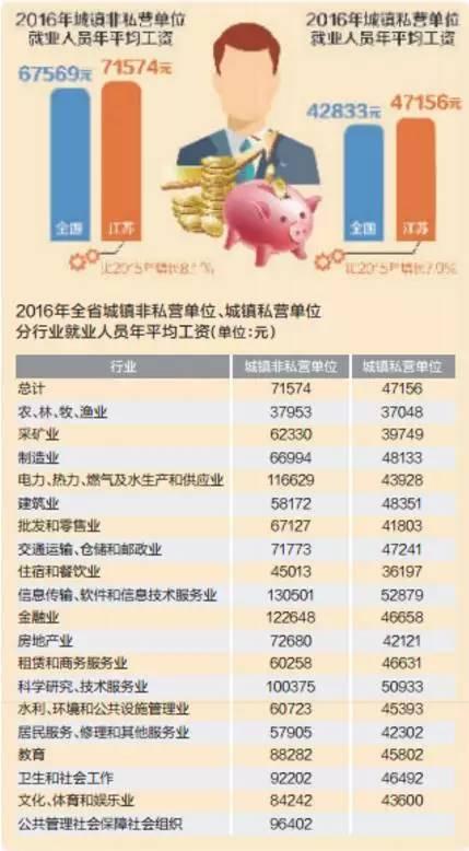 2000年人均工资_江苏人均工资