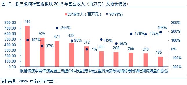 跨市场数字营销行业2016年年报总结—收入稳步增长,盈利能力面临挑战
