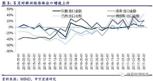 下半年我国出口仍有增长空间——2017年5月进出口数据分析