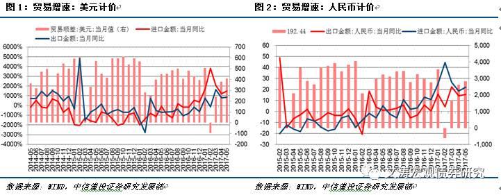 进出口增速回升,未来或小幅震荡——5月份贸易数据点评
