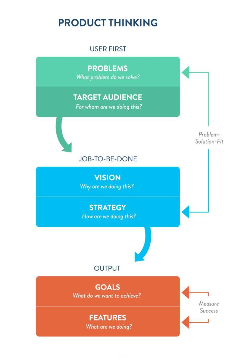 用户体验设计中的产品思维
