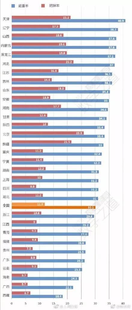"""扎心了老铁!全国各省肥胖排行榜,第一居然是"""""""