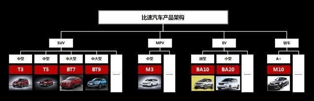 黄晓明为它代言许巍为它献唱比速T5耀世上市