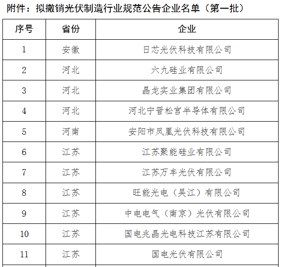工信部:拟撤销19家光伏制造行业规范公告企业名单(第一批)