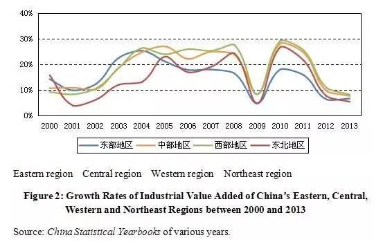 NewDriversofChina'sIndustrialGrowth.