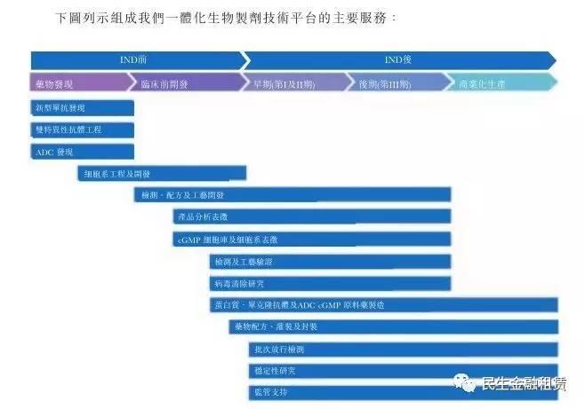 市场药明康德生物板块在港上市拟募资39亿元