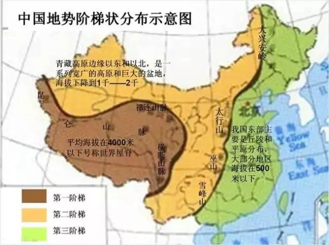 中国地势阶梯状分布示意图