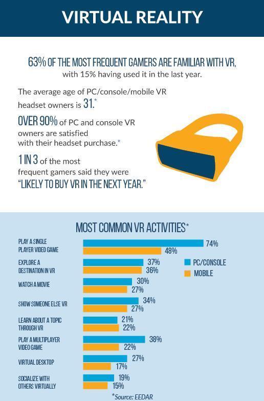 126家VR、AR厂商将参展E3 同比增长138%  科技资讯 第5张
