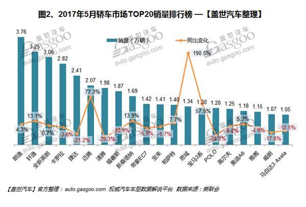5月中国汽车销量排行榜出炉自主轿车集体退步