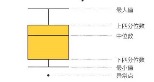 Excel 2016箱形图使用指南