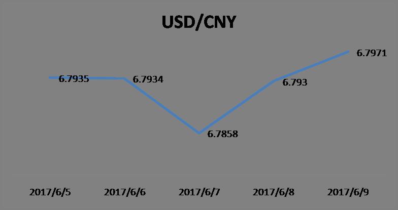 一周汇率走势回顾人民币中间价继续走强