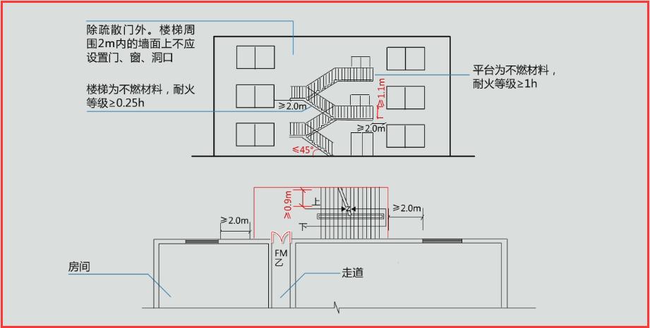 扶手高度_1.栏杆扶手的高度不应小于1.1m;楼梯的净宽度不应小于0.9m