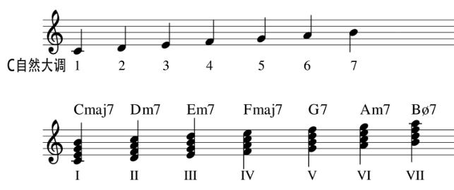爵士吉他 熟练掌握Dorain音阶必做的转调练习