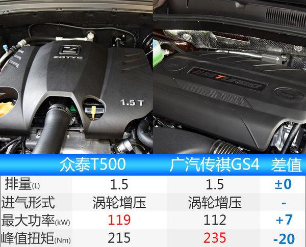 众泰T500新SUV将上市预计7万起/PK传祺GS4