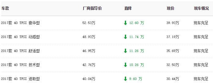 【北京】一汽奥迪Q5最高优惠12.6万元