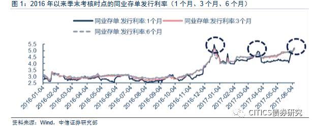 利率市场化的推手,去杠杆进程中的矛盾