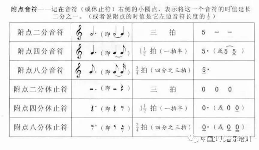 收藏!五线谱与简谱的音符时值对照表