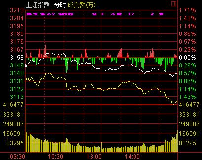 沪指午后震荡低迷收跌0.59%两市板块集体飘绿(图)