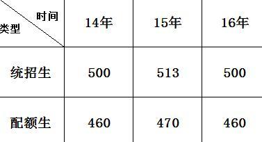 贵阳一二类公立高中近年录取分数线 17年考生长春市排名艺术高中图片