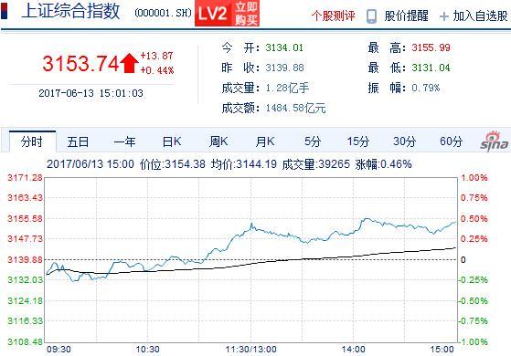 收评:两市缩量收阳沪指涨0.44%锂电池板块逾10股涨停(图)