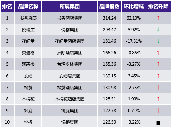2017年5月中国住宿业精品酒店品牌发展报告