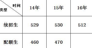 贵阳一二类公立考生近年录取分数线 17年高中职业高中神木县图片