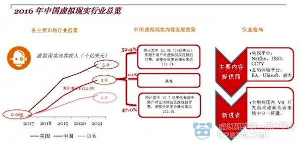2021年中国VR内容市场将达到36亿美元 有8590万VR 科技资讯 第2张