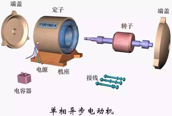 伺服电机通常都是单相异步电动机,有鼠笼形转子和杯形转子两种结构