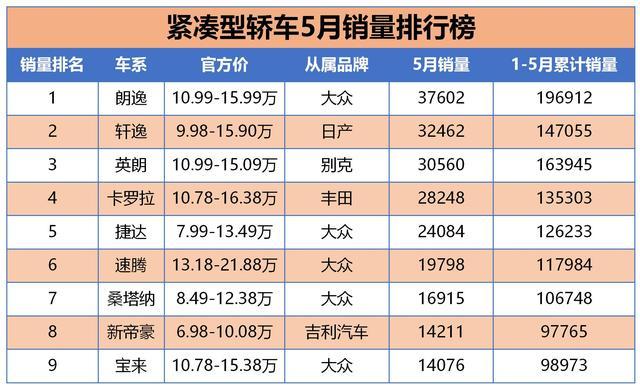 5月国内紧凑轿车与SUV销量排行榜,韩系车彻底哑火
