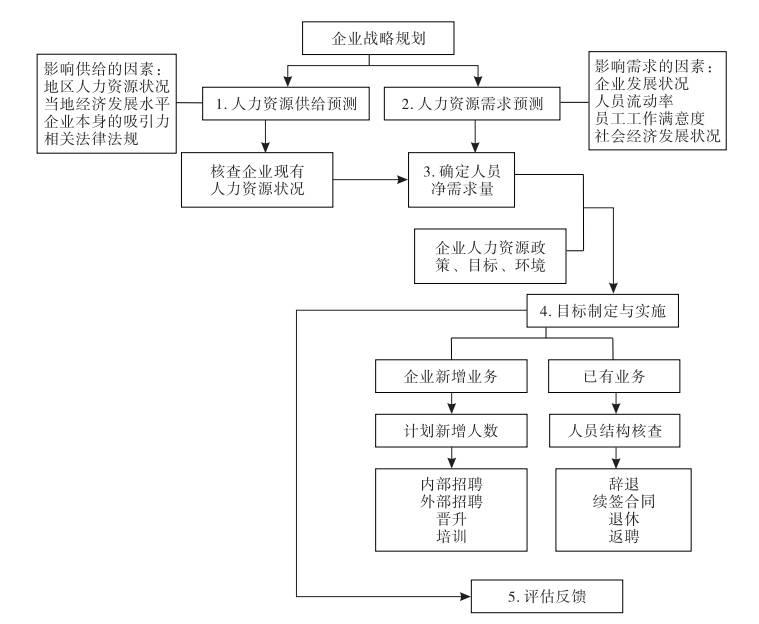 人力资源规划流程图纯露包装设计图片
