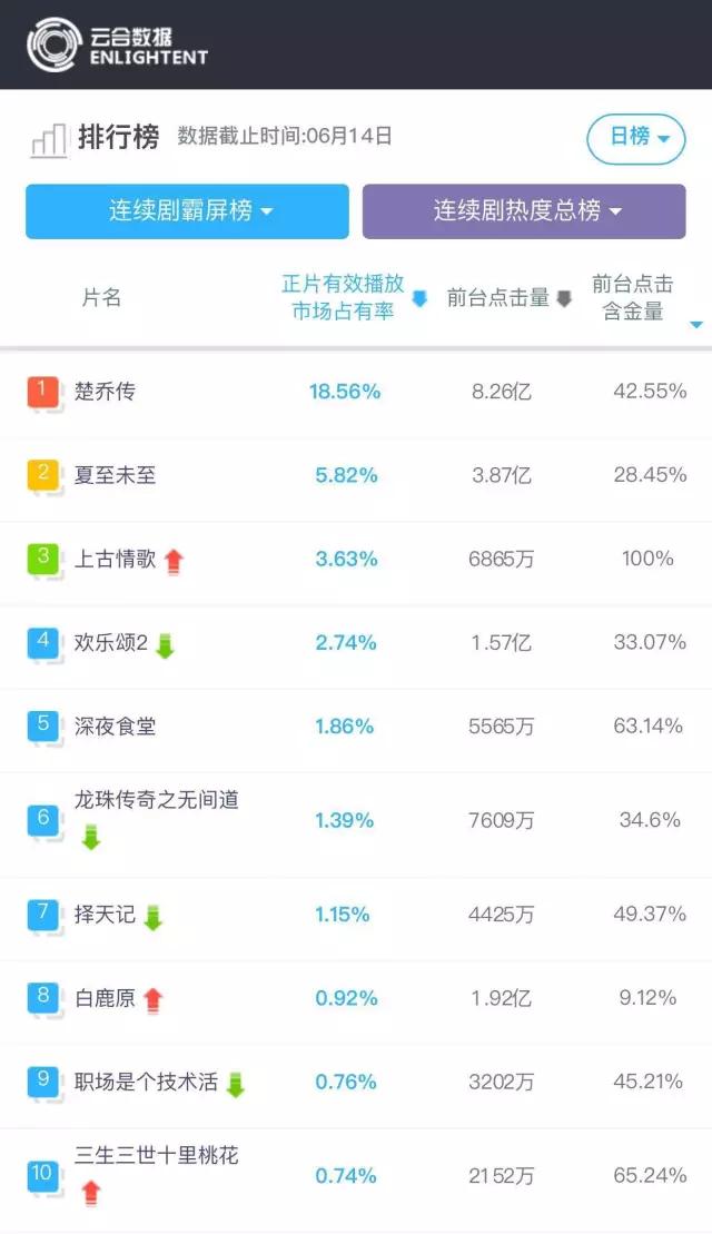 2020网络情歌排行榜_新浪网络歌曲排行榜杭州站 加入到互动行列里