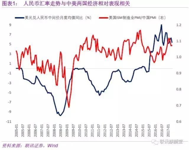 联讯证券:中国已不惧美联储加息和缩表