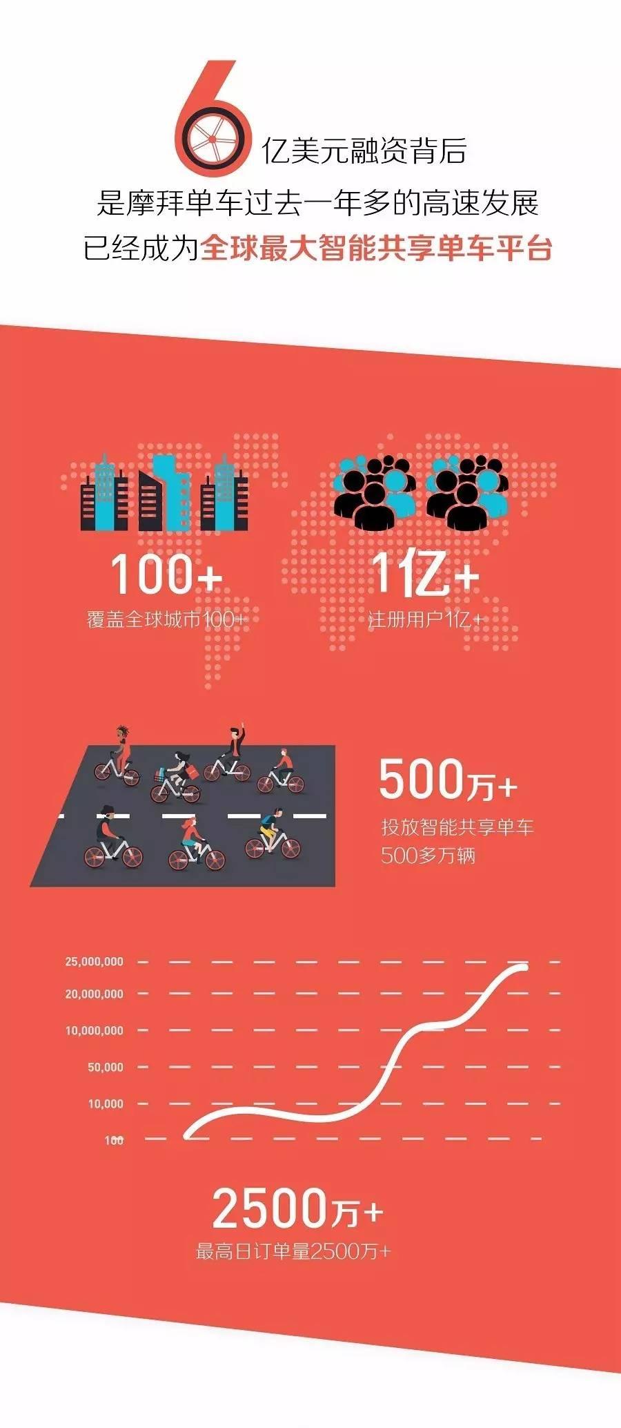 摩拜新一轮融资创纪录  继续强化国际化、物联网优势