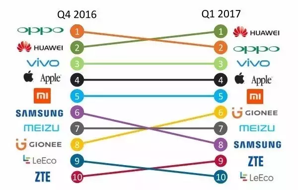 2017年Q1国内手机市场报告: HOV霸占中国