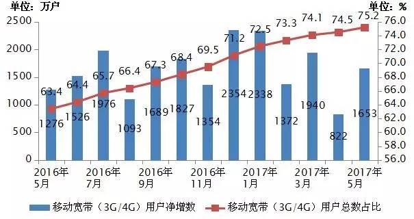 移动gdp_移动3G促进GDP增长